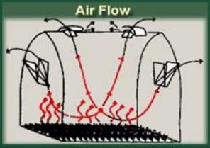 Simply Solar Greenhouse - AIR FLOW