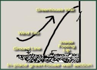 Simply Solar Greenhouse - Greenhouse Wall